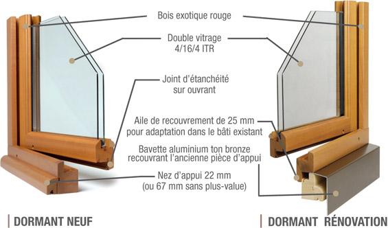 Le détail des composants d'une fenêtre bois