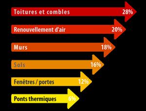 infographie représentant la déperdition thermique en fonction des éléements d'une maison
