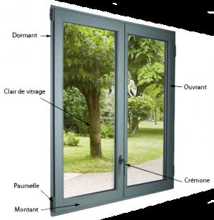 Schéma lexical d'une fenêtre